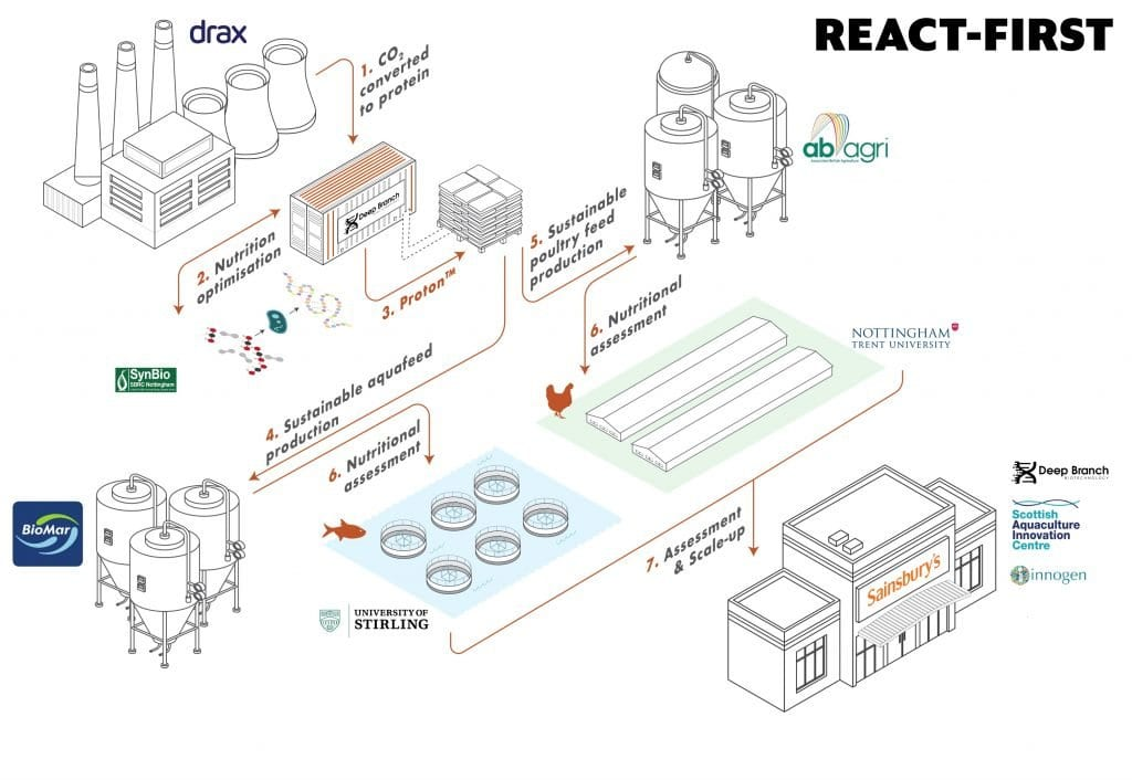 An infographic demonstrating how the ract first partnership will work.