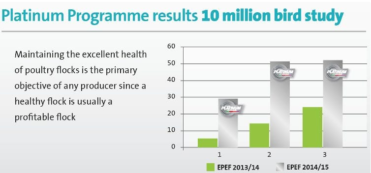 Graph showing the results of a study looking into the platinum programme